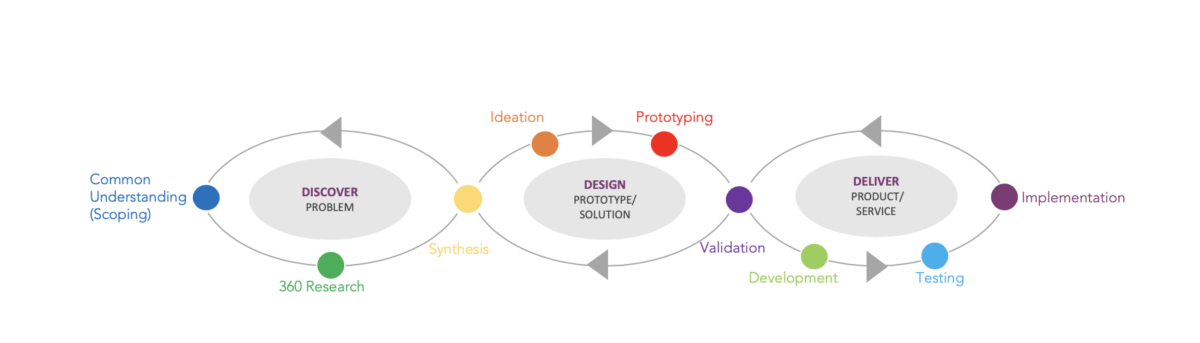iQibt-Design-Thinking-Process
