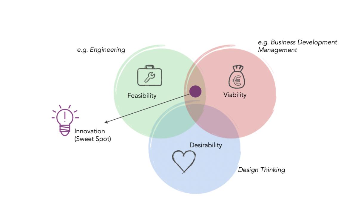 iQibt-Design-Thinking-Sweet-Spot