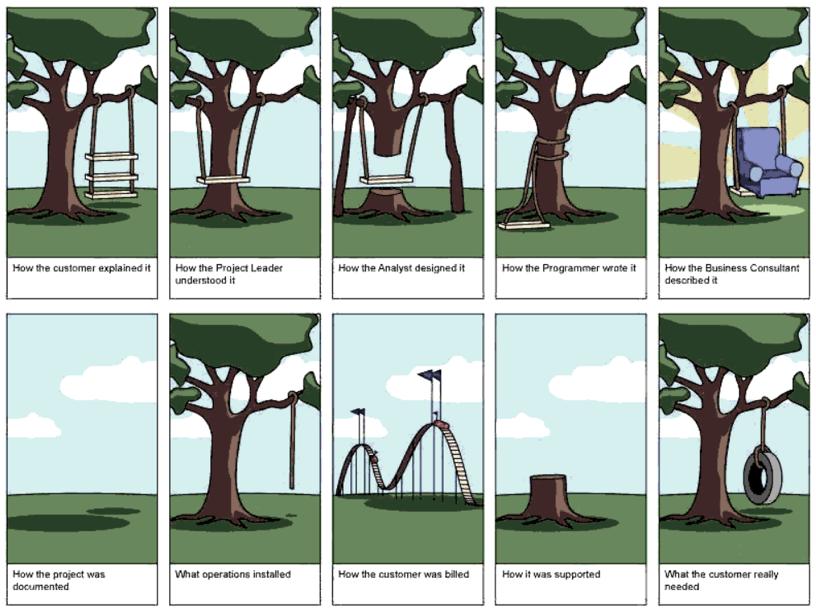 iQibt-Design-Thinking-verwachtingen-Realiteit