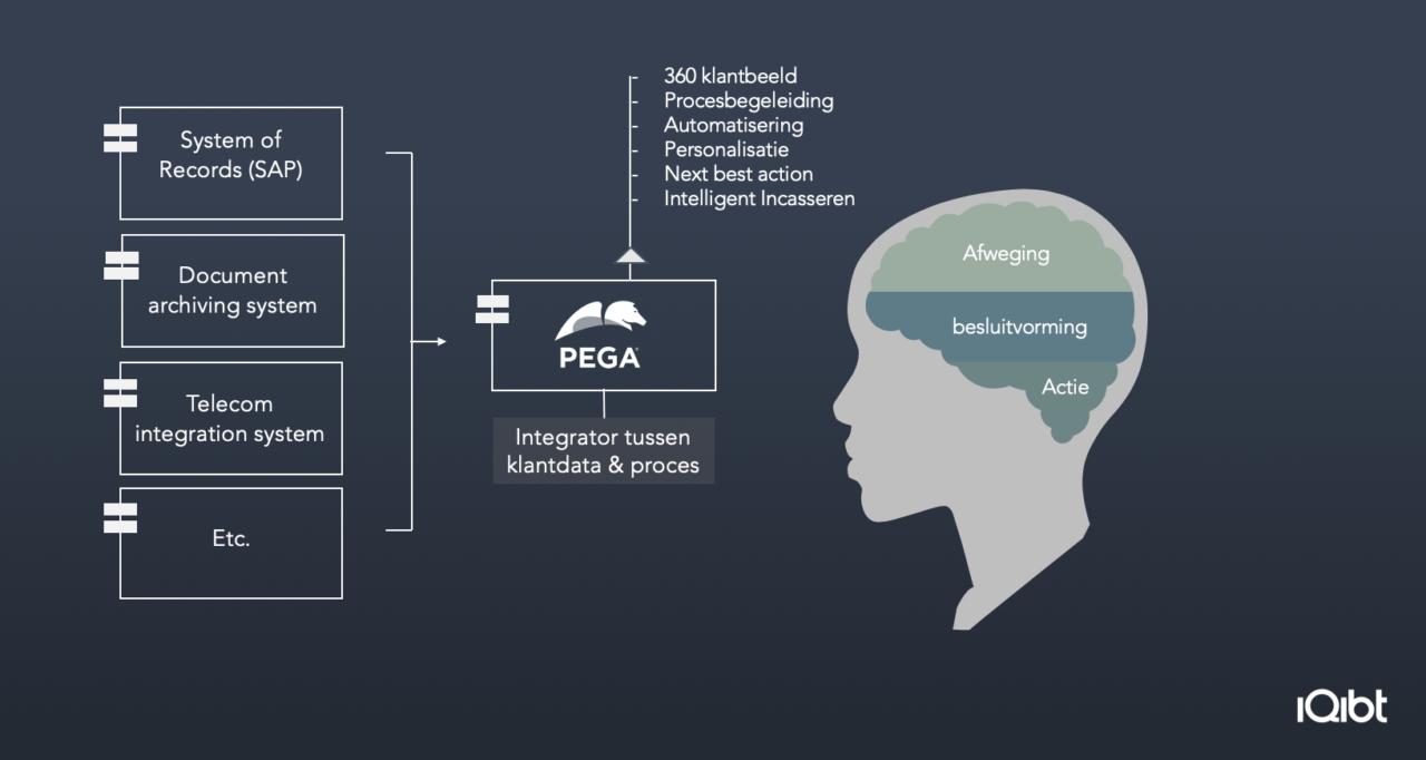 iQibt-Pega-Optimalisatie-processen