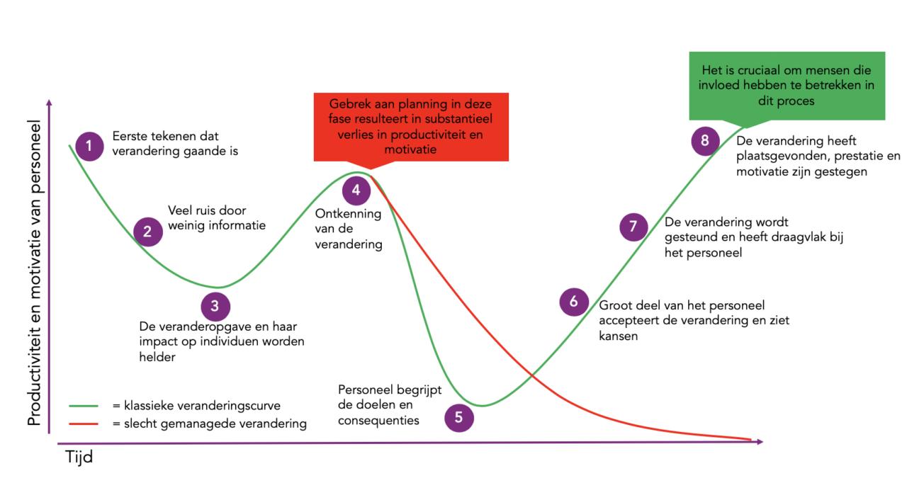 iqibt-Verandermanagement-overzicht-fases