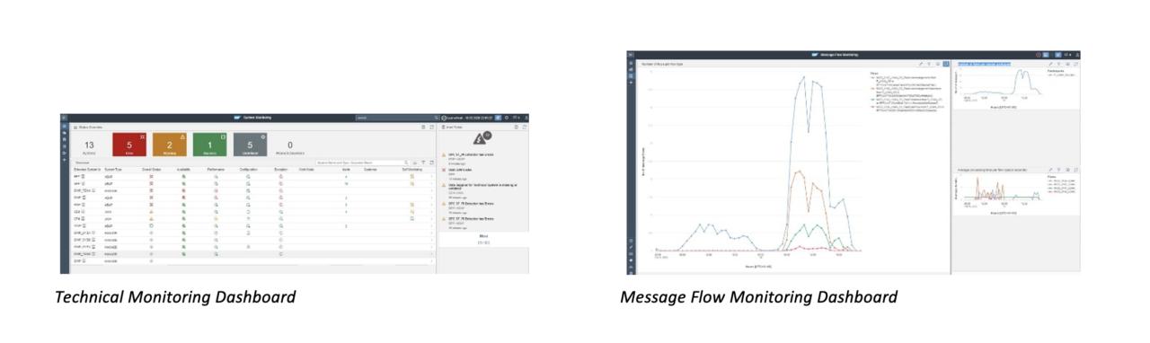 iQibt-Technical-Messageflow-Dashboard-SAP-OCC-ALM