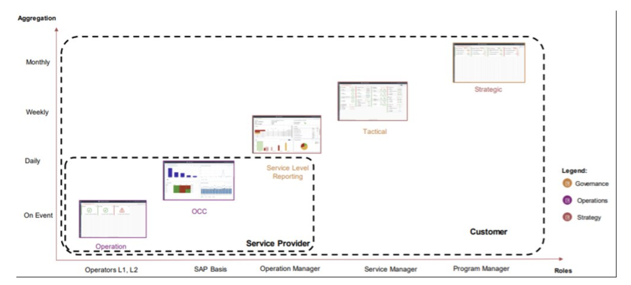 iqibt-SAP-OCC-Dashboards